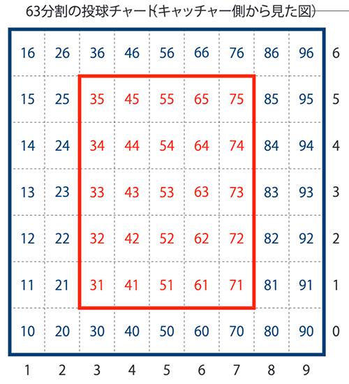 捕手側から見た63分割のチャート。赤枠内がストライクゾーン(高低を上下1列ずつ足した9×9=81分割のチャートもある)。これをもとにスコアラーは打者の得意不得意を分析し野村に伝えた