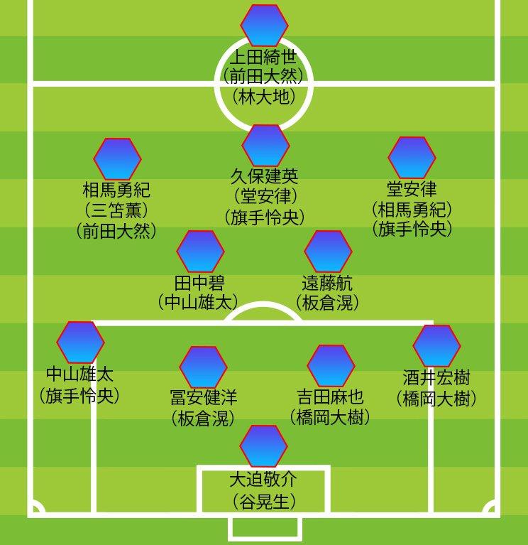 東京五輪18人枠の予想布陣図。ベースは4-2-3-1だが、4-3-3や3-4-2-1のオプションも備えている